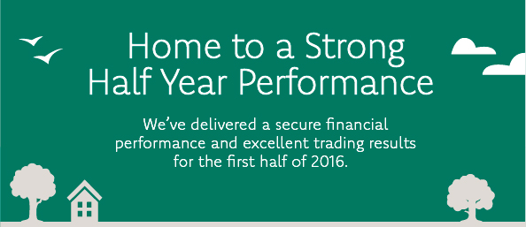 Home to a Strong Half Year Performance