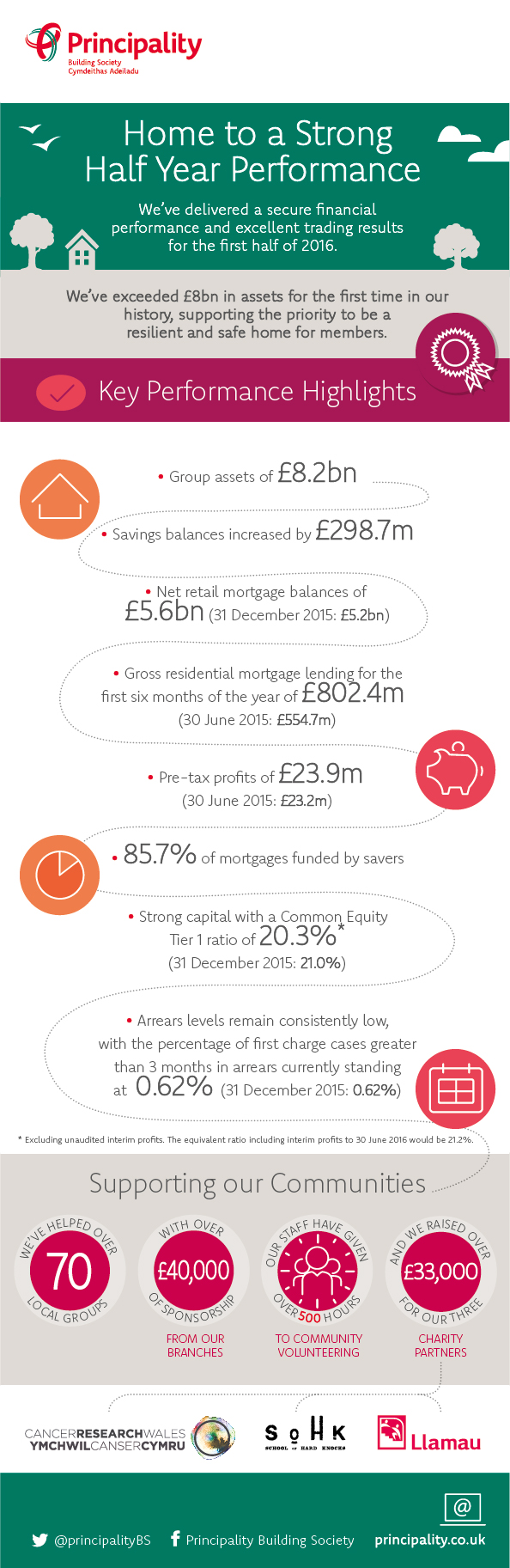 Home to a Strong Half Year Performance Infographic