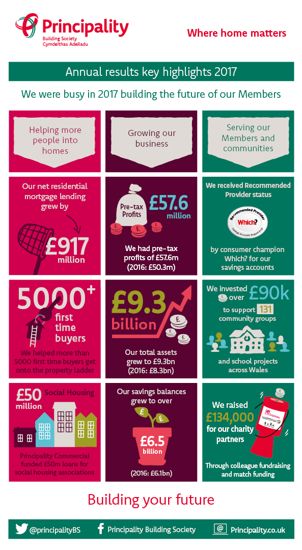 Annual Results Infographic. Transcript below.