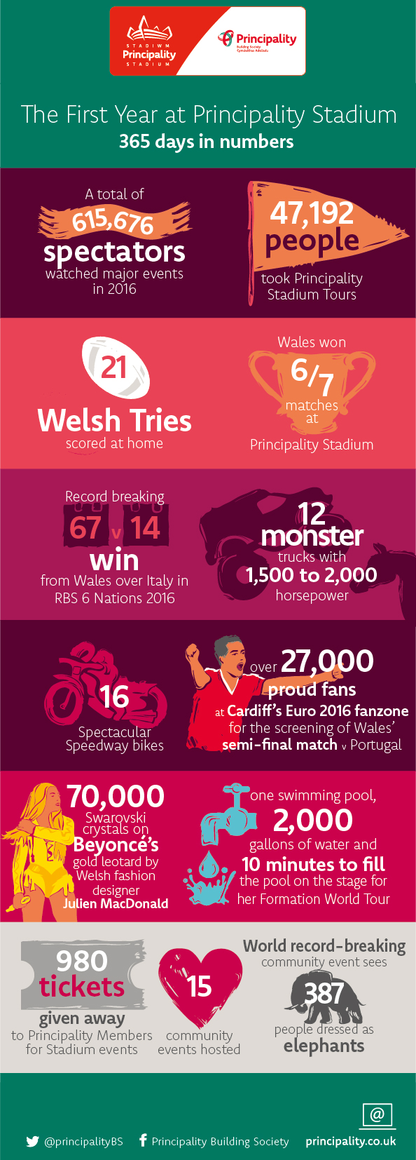 Happy Birthday Principality Stadium