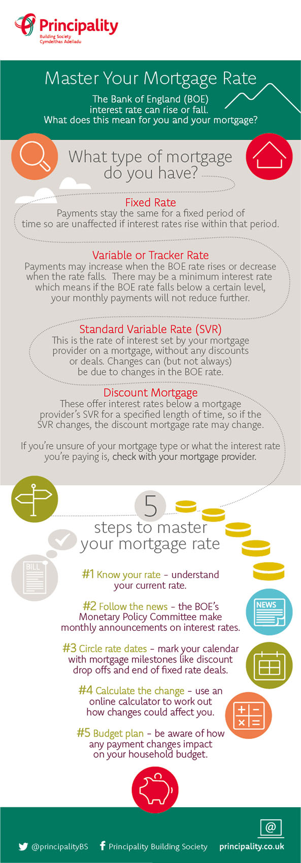 Master your Mortgage Rate Infographic