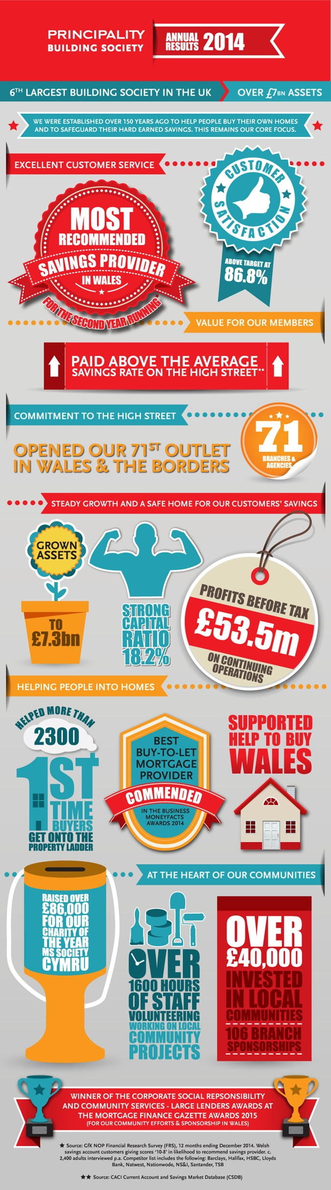 Annual Results 2014 Infographic