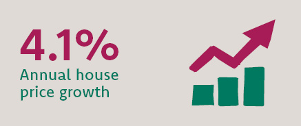 Wales had the highest annual rate of house prices in the four UK countries during the second quarter at 4.1%