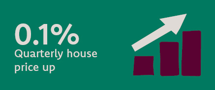 Quarterly house price growth has seen a marginal increase at 0.1%