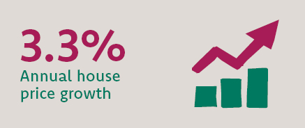 In 2019, the average house price in Wales grew by 3.3%.