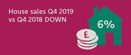 Principality's House Price Index figures show that the largest decrease in sales in Q4 2019 compared to Q4 2018 have been flats, down by 32.6%, followed by detached properties which were down by 12.5%.