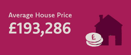 Info graphic reads average house price £193,286