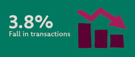 Info graphic reads 3.8% fall in transactions