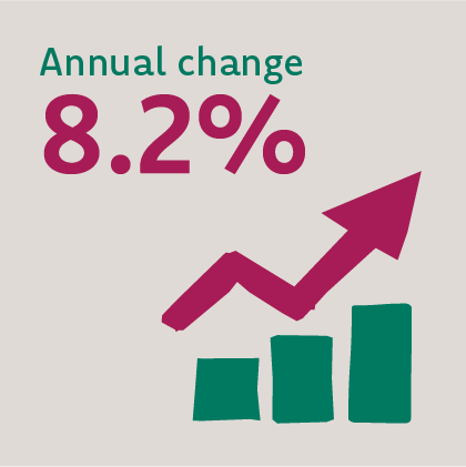 Image that reads annual change 8.2%