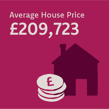 The average house price in Wales is £209,723