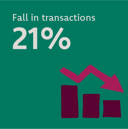 Overall transactions were down by 21% in 2020 compared to 2019.