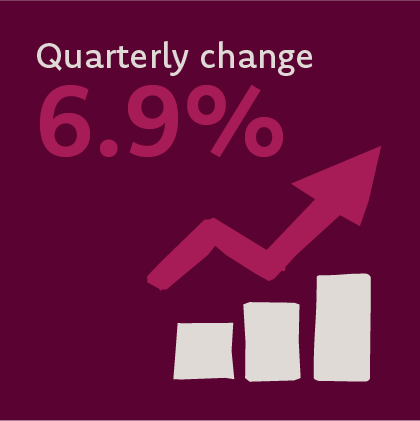 Image that reads quarterly change 6.9%