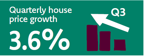 Quarterly House Price Growth: 3.6%