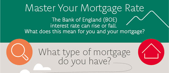 Master your Mortgage Rate. The Bank of England interest rate can rise or fall. What does this mean for you and your mortgage? Whjat type of mortgage do you have?