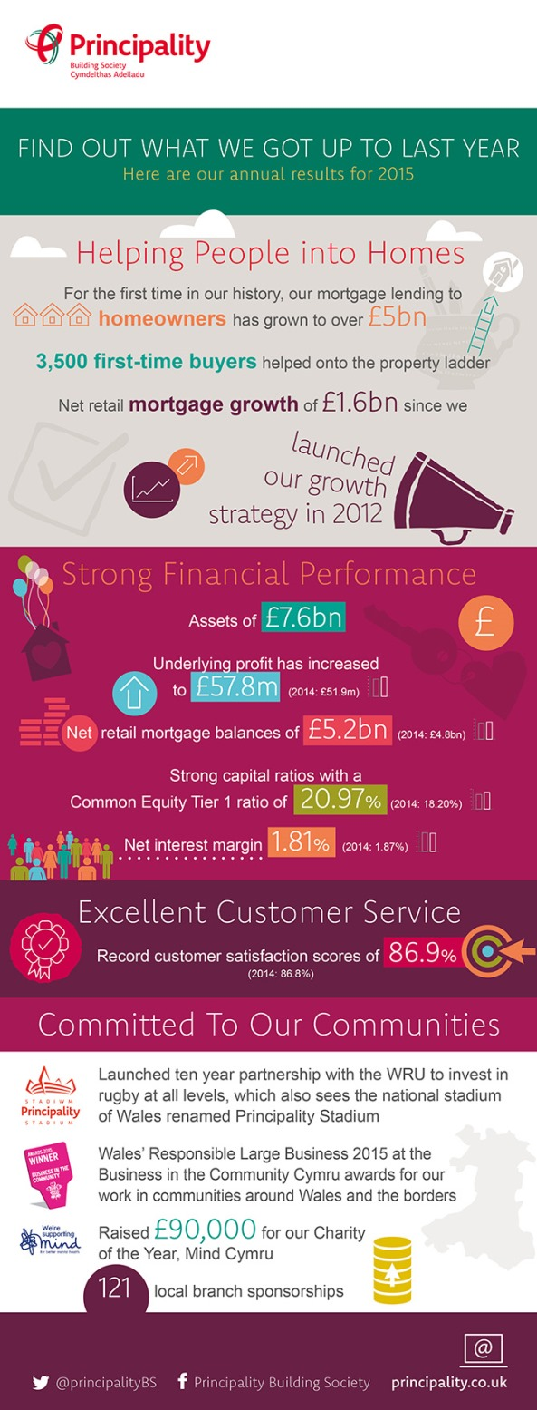 Annual Results 2015