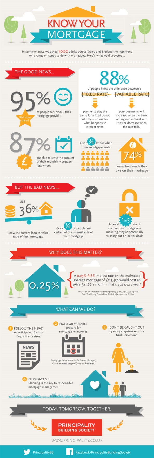 Know your mortgage Infographic 2014
