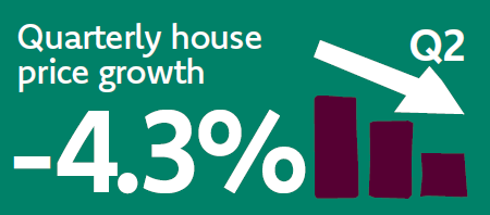 Quarterly House Price Growth: -4.3%